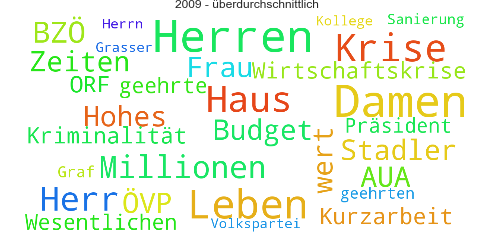 Wordcloud_2009