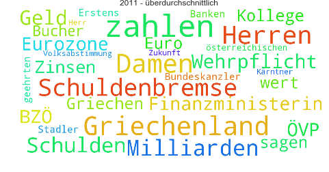 Wordcloud_2011
