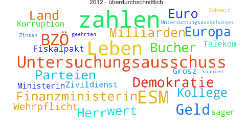 Wordcloud_2012